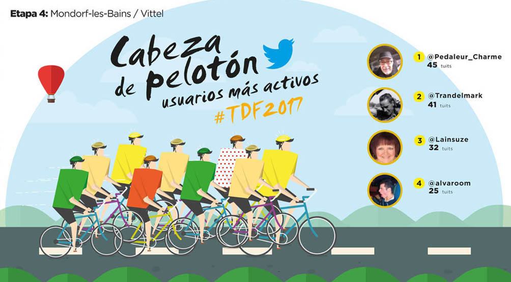 TweetBinder Tour de francia